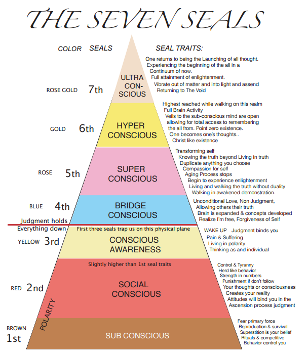 level of awareness Levels of awareness october 24, 2015 / fiona / emotional intelligence, mindfulness, uncategorized / 0 comments today, while riding my bike, i was observing all my levels of awareness that, due to the presence that comes with exercising, i was able to experience as separate, observable entities, and found it to be so fascinating that i decided it was worthy of a blog.
